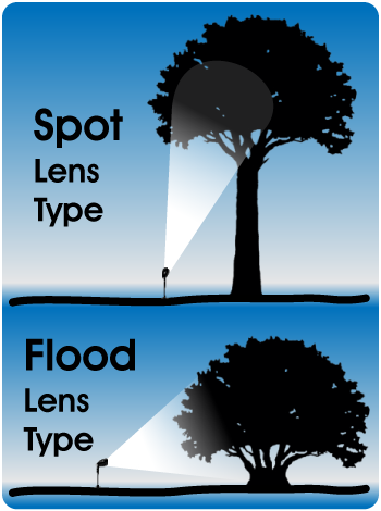 Spot or flood Light